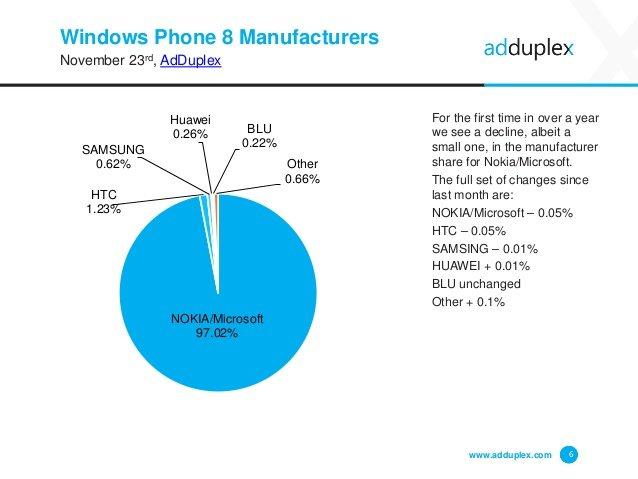 Cuota de fabricantes de dispositivos Windows Phone por AdDuplex en noviembre 2015