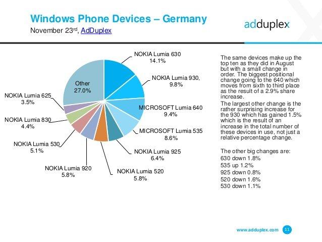 Dispositivos Windows Phone en Alemania por AdDuplex en noviembre 2015
