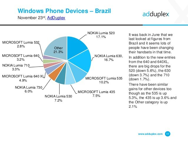 Dispositivos Windows Phone en Brasil por AdDuplex en noviembre 2015