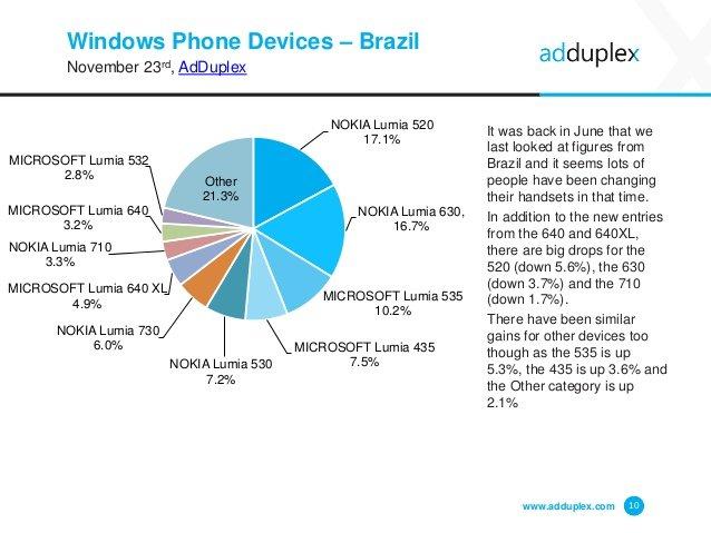 Dispositivos Windows Phone en Brasil por AdDuplex en noviembre 2015
