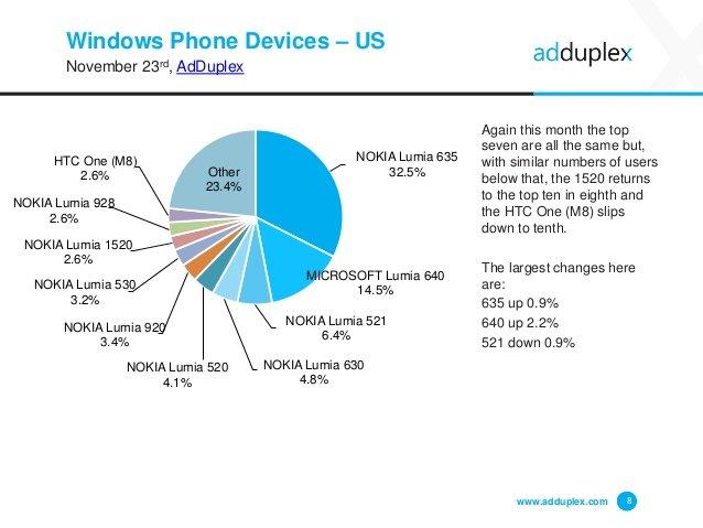 Dispositivos Windows Phone en Estados Unidos por AdDuplex en noviembre 2015
