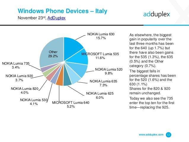 Dispositivos Windows Phone en Italia por AdDuplex en noviembre 2015