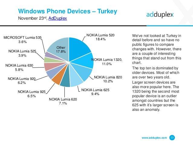 Dispositivos Windows Phone en Turquía por AdDuplex en noviembre 2015
