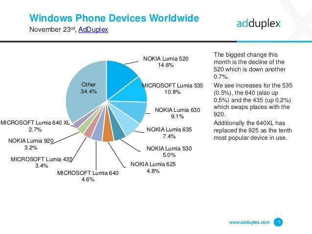 Dispositivos Windows Phone en todo el mundo por AdDuplex en noviembre 2015