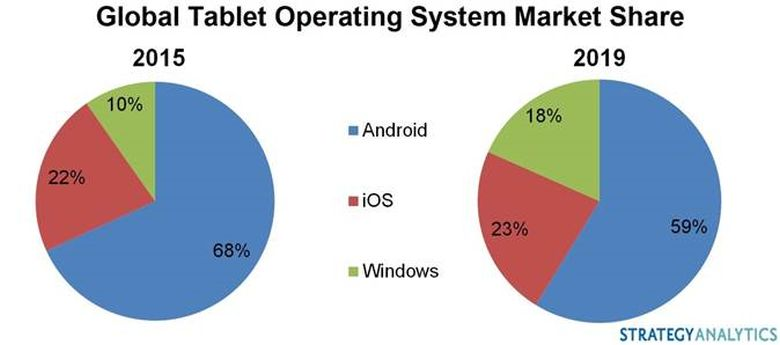 Tablet-market-share.jpg