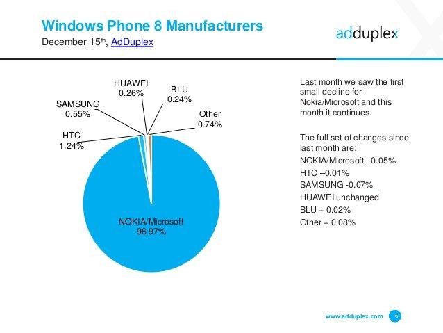 adduplex fabricantes windows phone cuota diciembre 2015