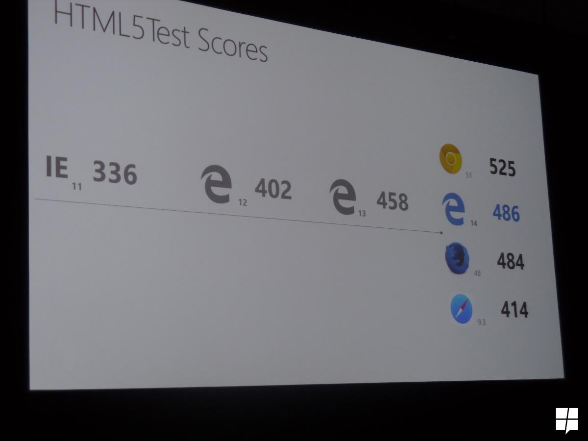 HTML5Test-de-Edge-14-Actualizacion-Aniversario-Windows-10