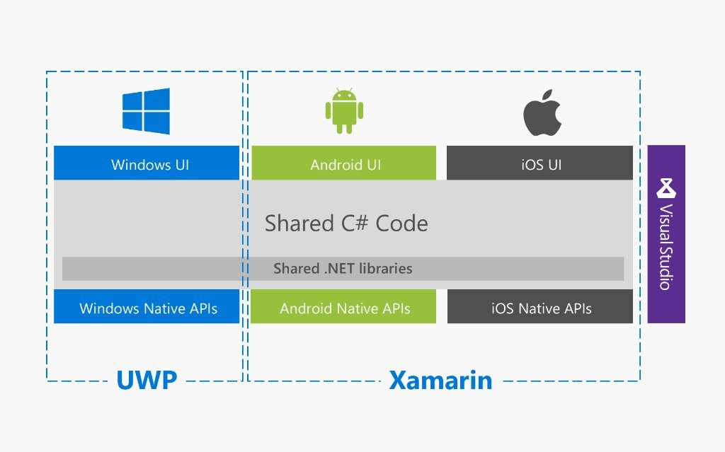 Xamarin Windows Android iOS Visual Studio