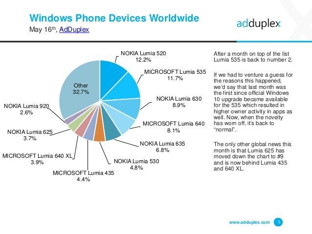 adduplex dispositivos mayo