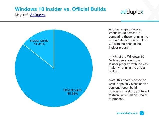 Windows 10 Mobile ya se encuentra en el 10.4% de sus dispositivos según AdDuplex