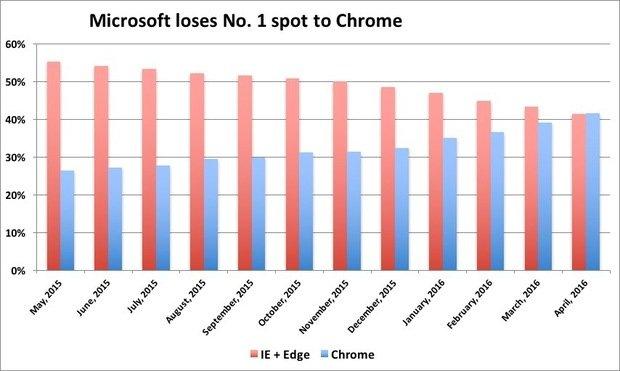 micosoft-loses-no-1-spot-100658818-large.idge_