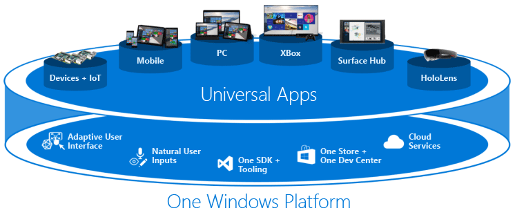 universalapps-overview