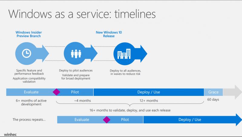 Windows como servicio