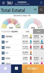 Elecciones Generales 2016, síguelas con tu móvil Windows