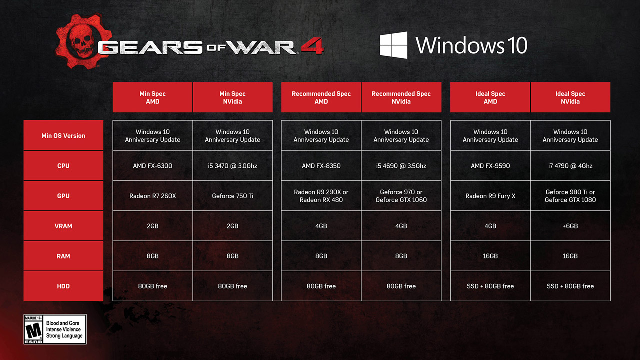 Gears-of-War-4-requisitos-minimos-requisitos-recomendados-requisitos-ideales