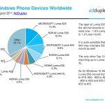 Windows 10 Mobile llega al 14% del mercado en el ecosistema Windows según un nuevo reporte de AdDuplex
