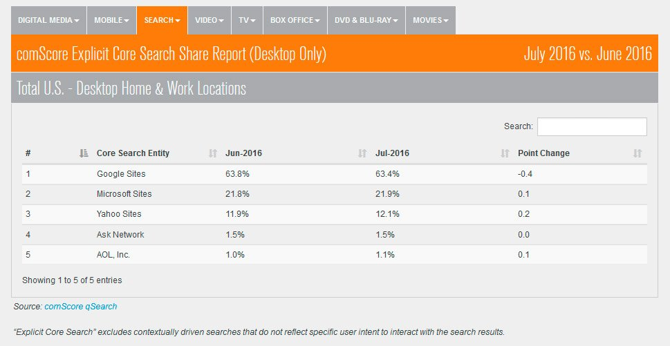 comScore-qSearch-Bing-Julio-2016-cuota-de-mercado-Estados-Unidos