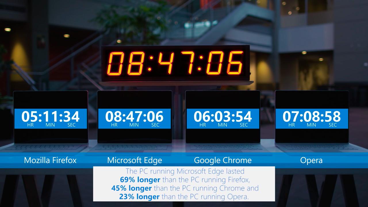 microsoft-edge-eficiencia-duracion-bateria-frente-a-google-chrome-reproduciendo-video-streaming
