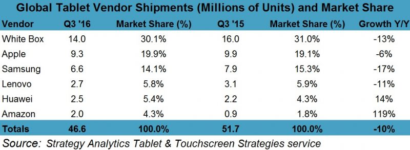 strategy-marketshare