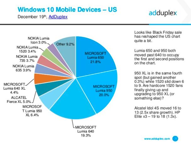 Lumia 650, el dispositivo móvil con Windows más vendido actualmente según AdDuplex