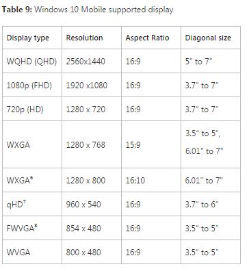Windows 10 podrá nuevamente ejecutarse en PC/Tablets con 1 GB de RAM