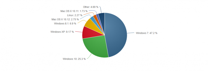 Windows 10 ya presume de tener más del 25% del mercado