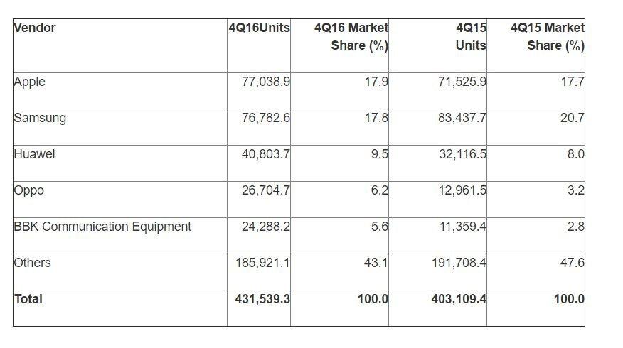 Windows se queda con el 0.3% de cuota de venta de Smartphones en el ultimo trimestre de 2016