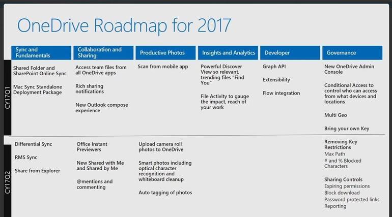 OneDrive recibirá Sincronización Diferencial en el segundo semestre de este año