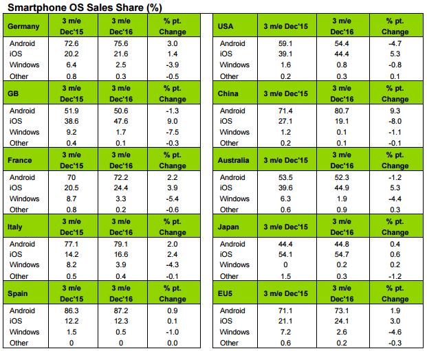Los datos de Kantar sobre el mercado de Smartphones ya están aquí, sin novedades para Windows