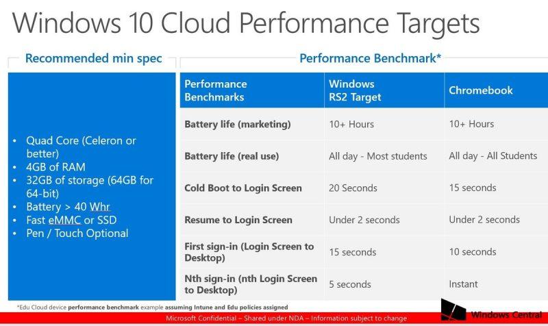 Esta es la visión de Microsoft sobre Windows 10 Cloud gracias a un documento filtrado
