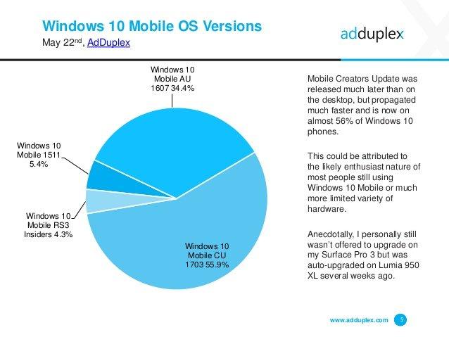 La Creators Update ya está en un 18% de PCs y en un 56% en móviles con Windows 10
