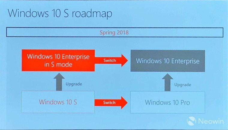 Microsoft prepara una versión de Windows 10 S para empresas