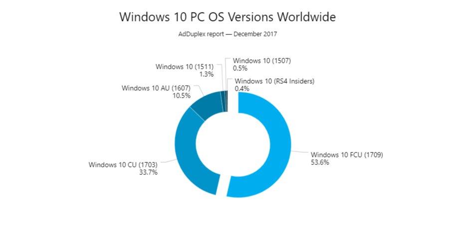 La Fall Creators Update está ya en más del 50% de PC's con Windows 10