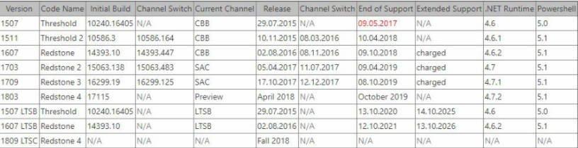 La proxima gran actualización de Windows 10 llegaría en Abril