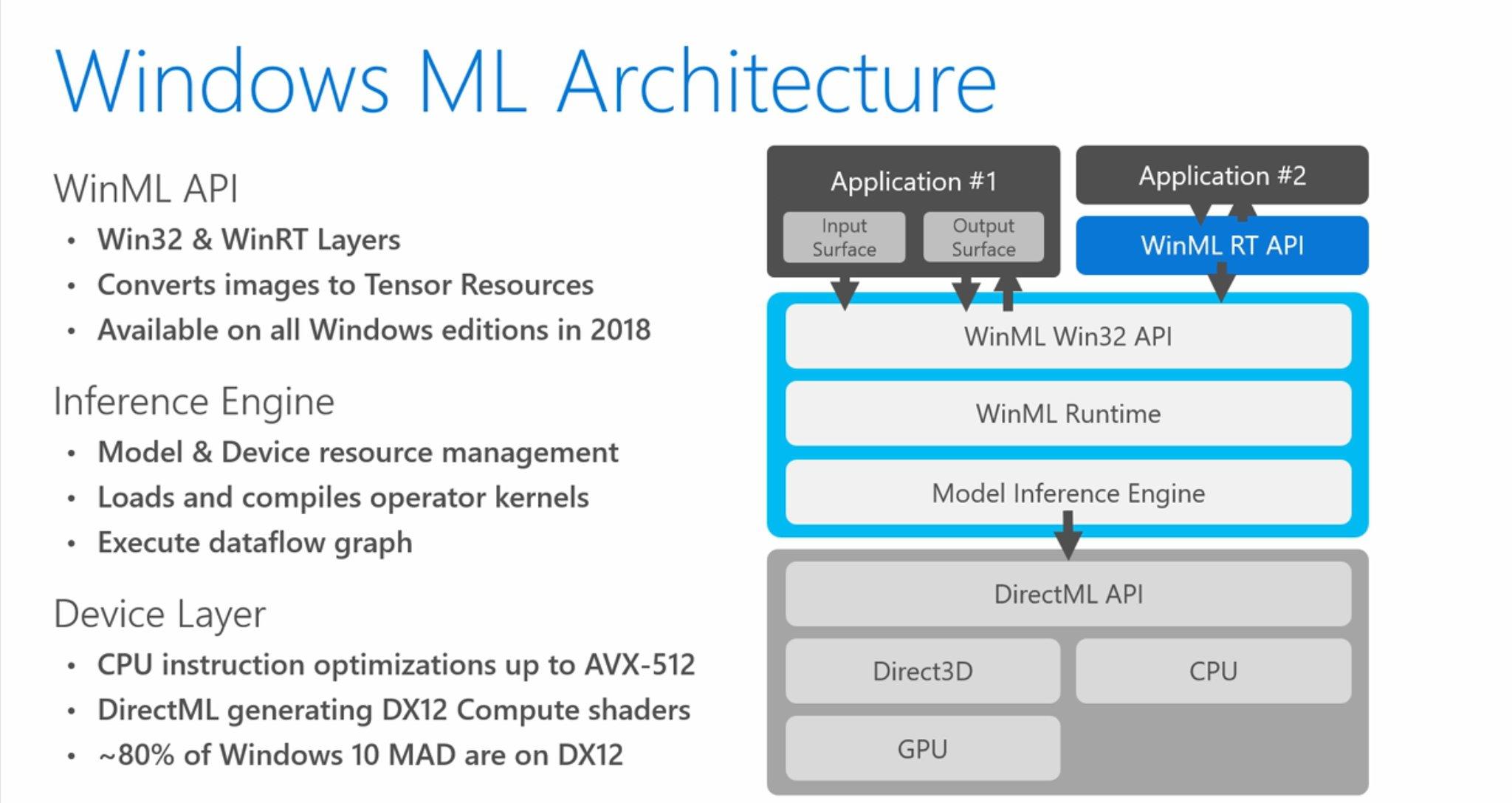 Windows ML, la inteligencia artificial con la que contará Windows 10