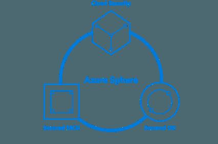 Microsoft presenta su primer sistema operativo basado en kernel Linux: Azure Sphere