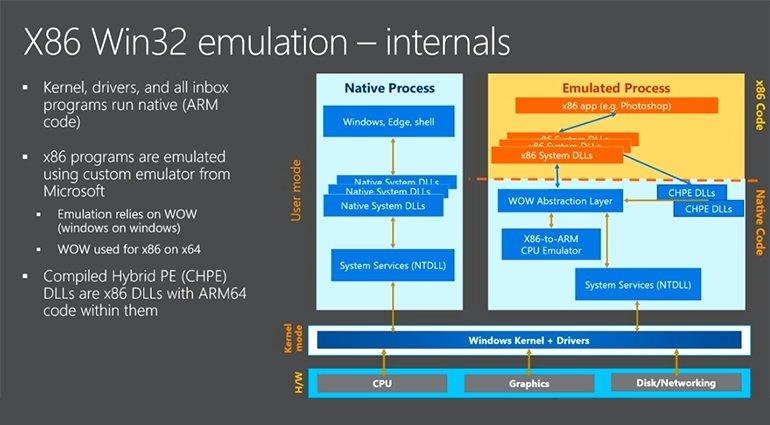 Windows 10 en ARM soportará ejecución de aplicaciones en 64 bits nativamente desde mayo