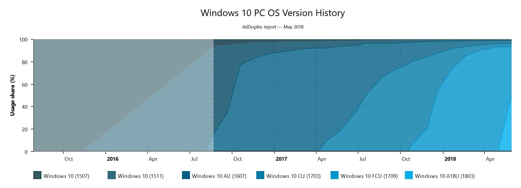 Windows 10 April 2018 Update ya está en el 50% de los PC con Windows 10