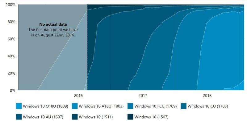La October 2018 Update solo está en el 12,4% de los PC según AdDuplex