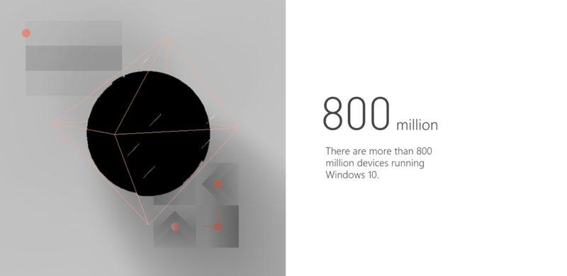 Windows 10 alcanza los 800 millones de dispositivos que lo usan