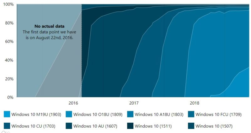 Windows 10 May 2019 Update solo está en el 1.4% de los dispositivos