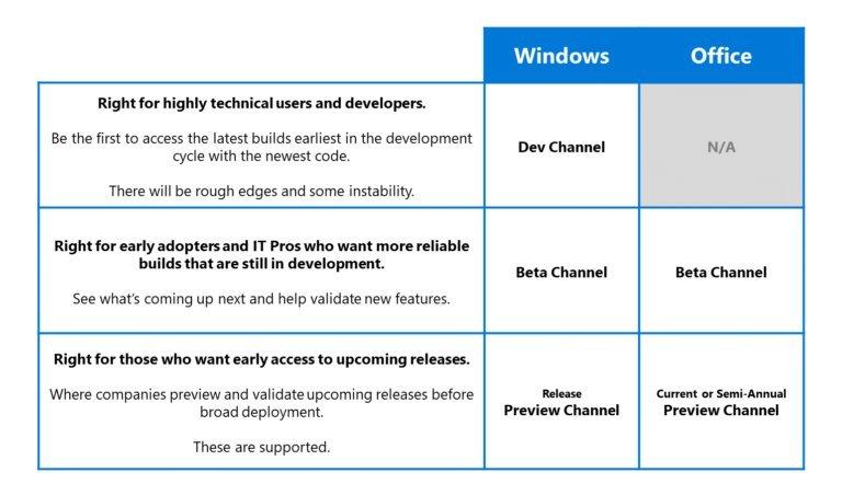 Relación de canales de Windows Insider y Office Insider