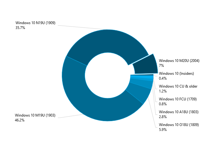 Cuota de mercado Windows 10 May 2020 Update