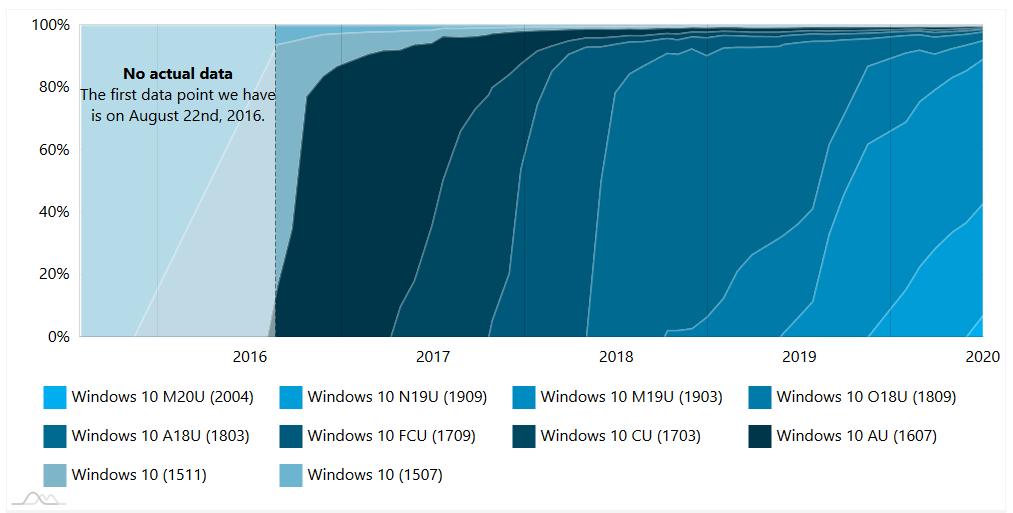 Histórico de cuota de mercado de las versiones de Windows 10