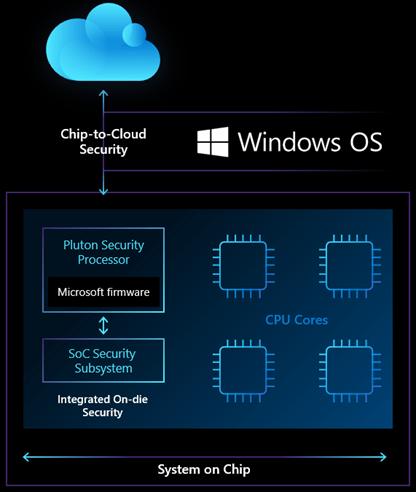 Pluton, el nuevo chip de seguridad de Microsoft